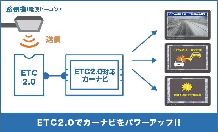 ETC2.0とは