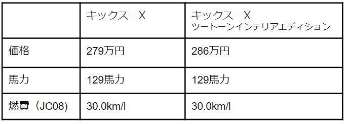 日産キックス馬力と価格