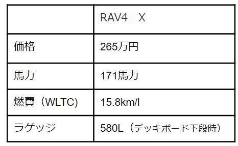 キックスとRAV4の比較