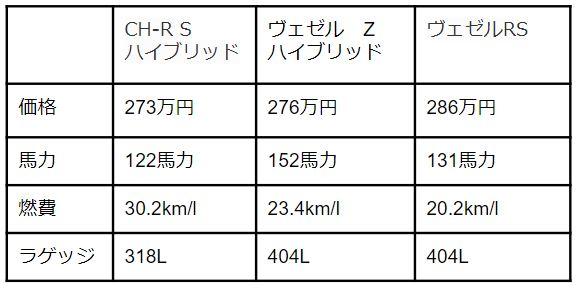 新型キックスとヴェゼル、C-HRの比較