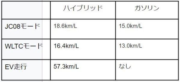 新型エクリプス クロスPHEV燃費