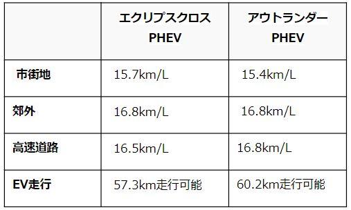 エクリプスクロス PHEVとアウトランダーPHEVの燃費比較